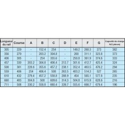 Glissière téléscopique pour charge moyenne- course de 229 à 508 mm